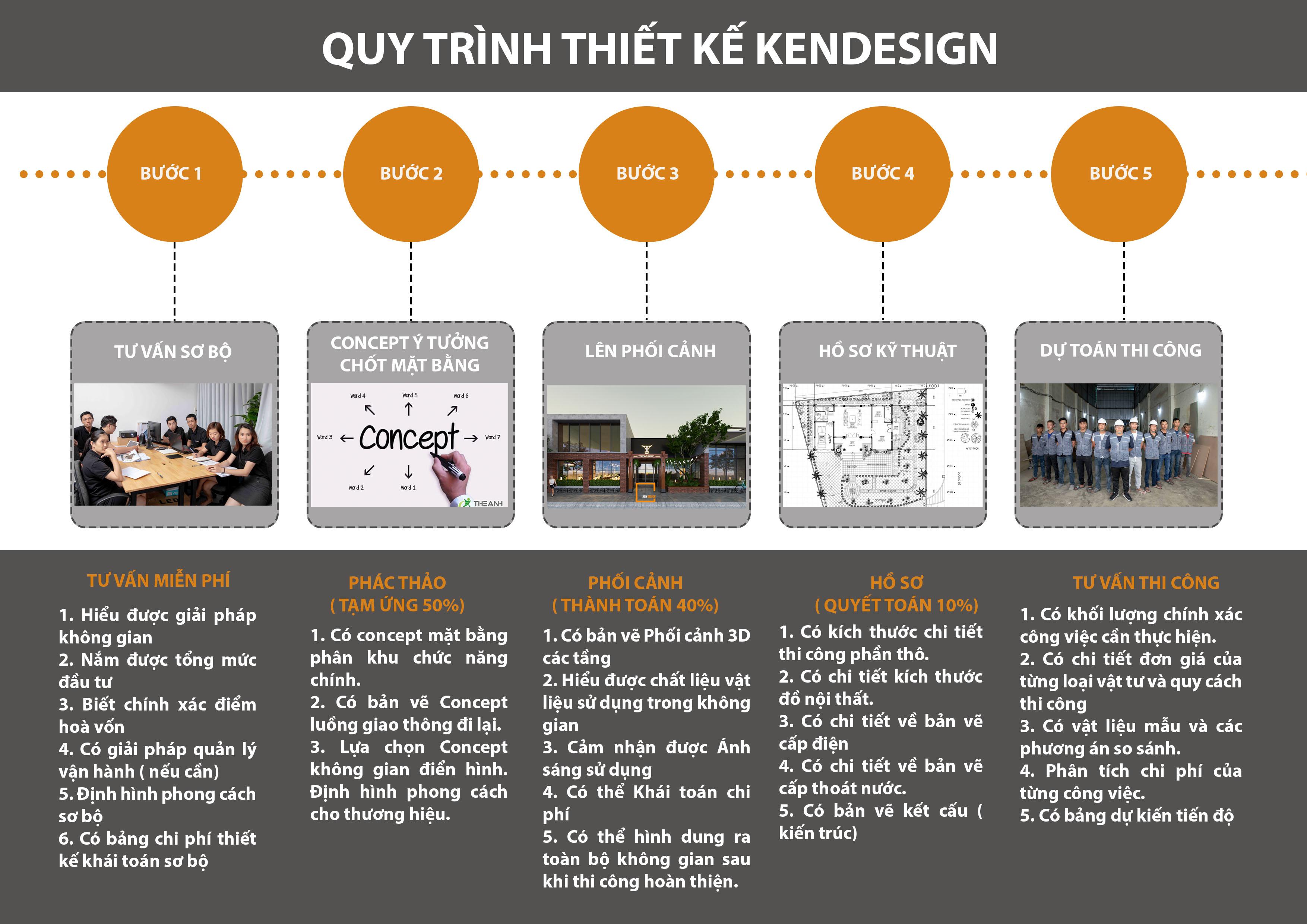 Quy trình thiết kế