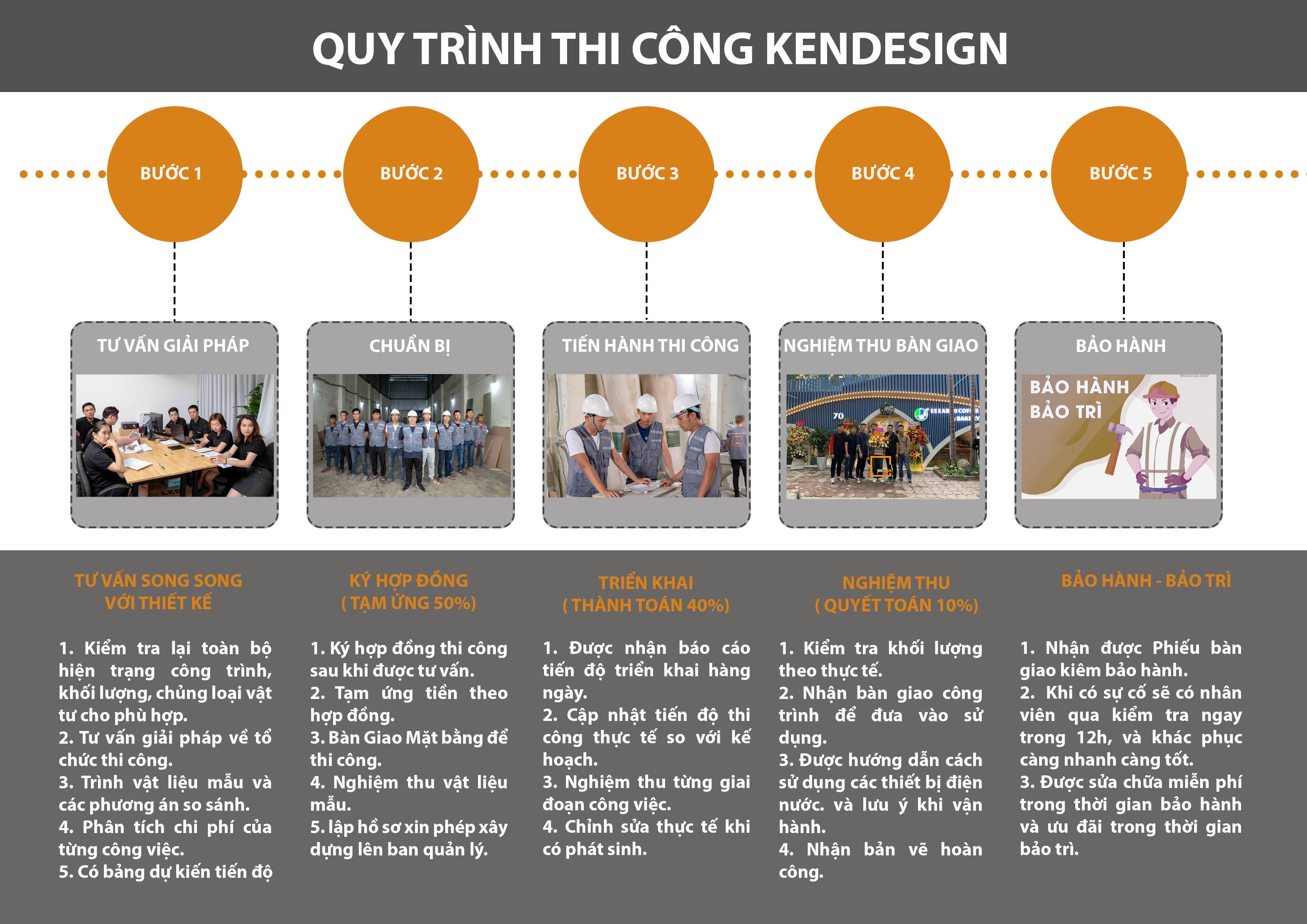 Quy trình thi công quán cafe Kendesign